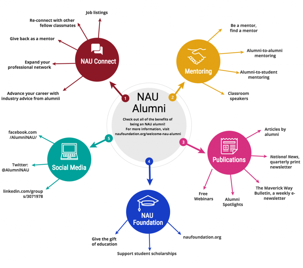 nau alumni infographic
