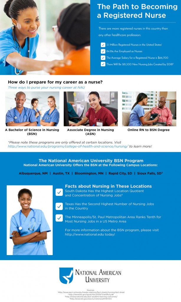 NationalEDU_Infographic_The-Path-to-Becoming-a-Registered-Nurse (1)