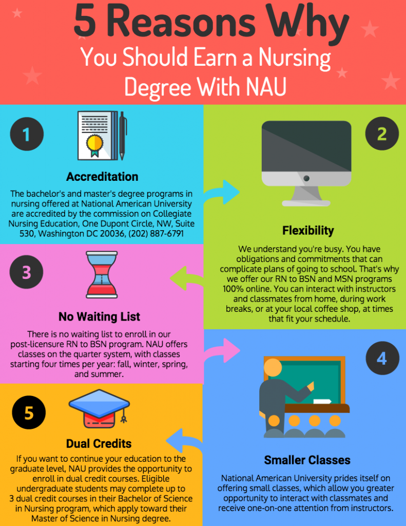 nau nursing infographic