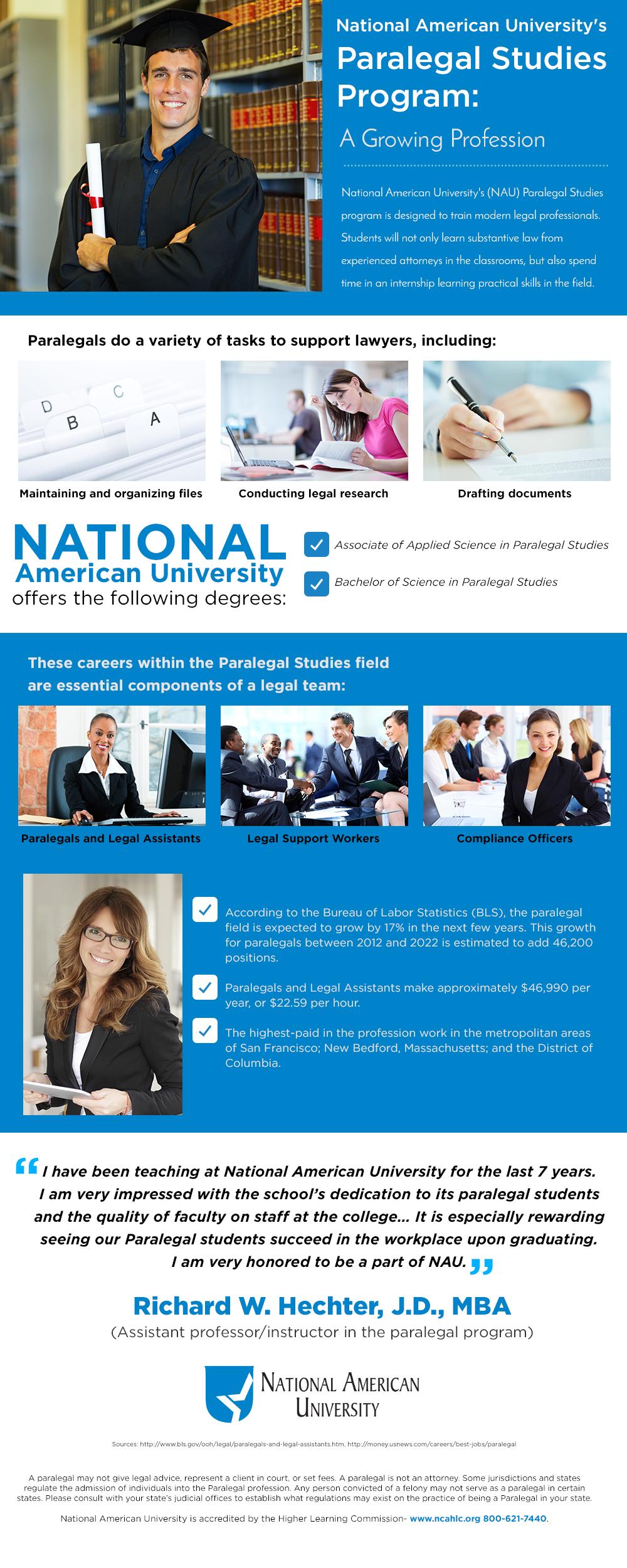 Paralegal Studies Program Infographic