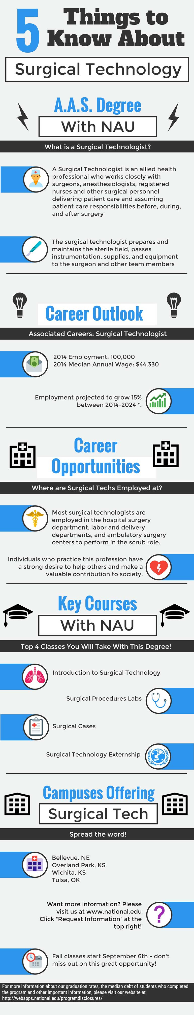 Surgical Tech Infograph[1] resized
